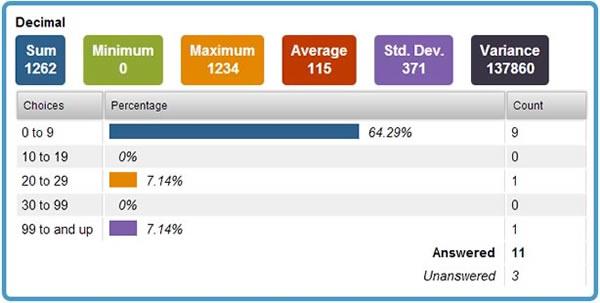 digForm Results